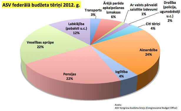 ASV federālais budžets 2012